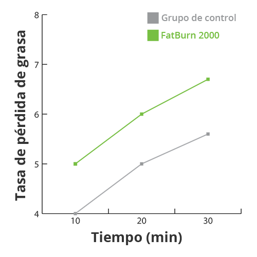 SlimJOY - Chupitos quema grasa FatBurn 2000 - quema grasa..